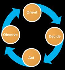 OODA Loop_simplified